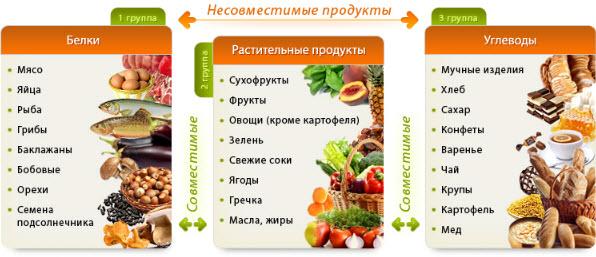 совместимость и несовместимость продуктов