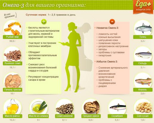 Пища, содержащая Омега-3,6,9 кислоты